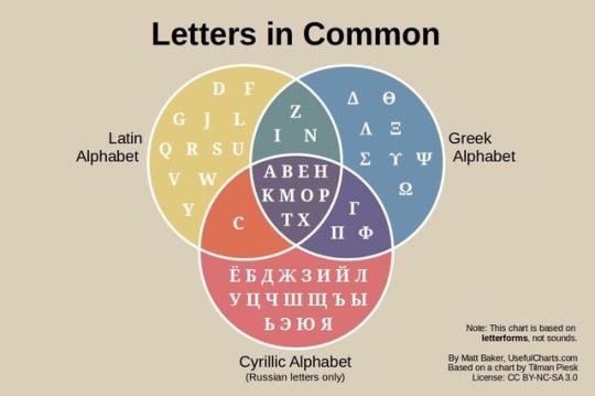 mare nostrum graficas alfabeto cirilico letras comun griego latino