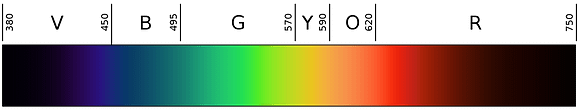 mare nostrum graficas espectro color humano visible